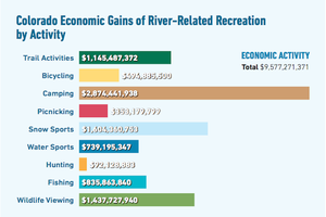 Colorado's river economy worth $9 billion