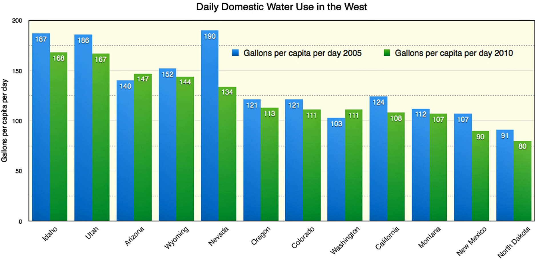 Water Use Is Lower Than It S Been In 45 Years High