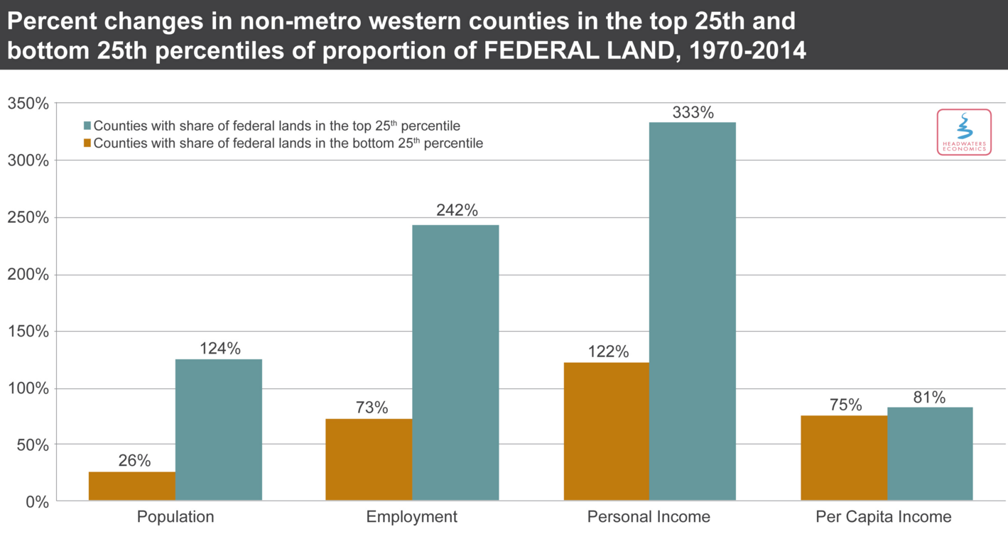 Four Charts That Show How Public Land Is Good For Rural Areas - Us counties per capita income