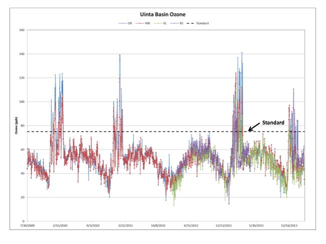 Uintah Basin ozone spikes