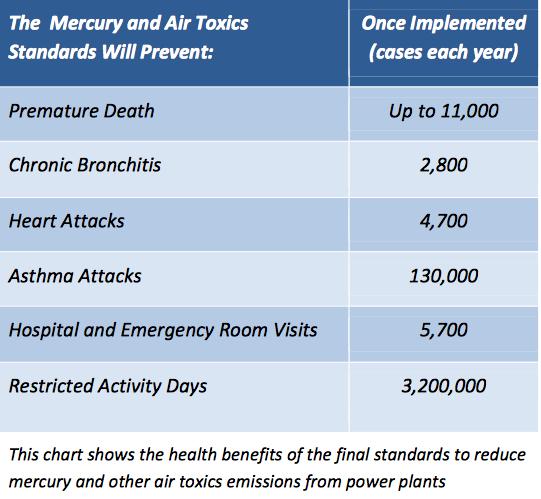 EPA analysis of health benefits of its Mercury Air Toxics Standard rule.