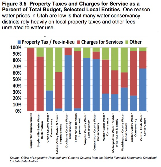 Property tax subsidy