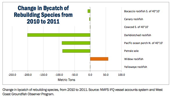 Bycatch table