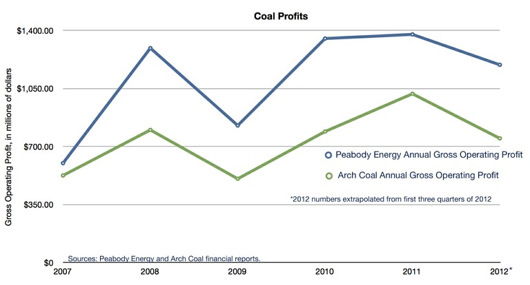 Coal Profits