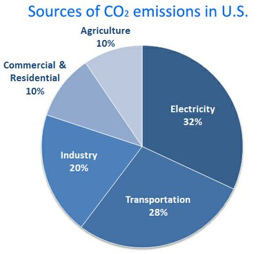 EPA_CO2emissionsources.jpg