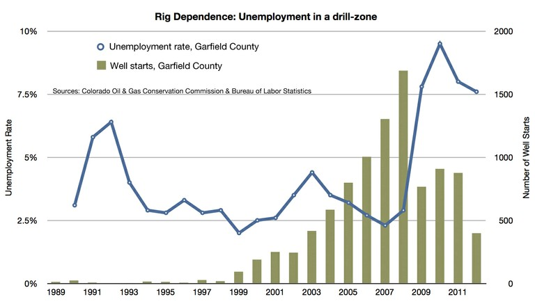Garfield Cty Unemployment
