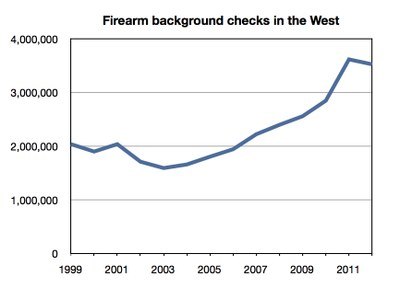 Firearm Background Checks