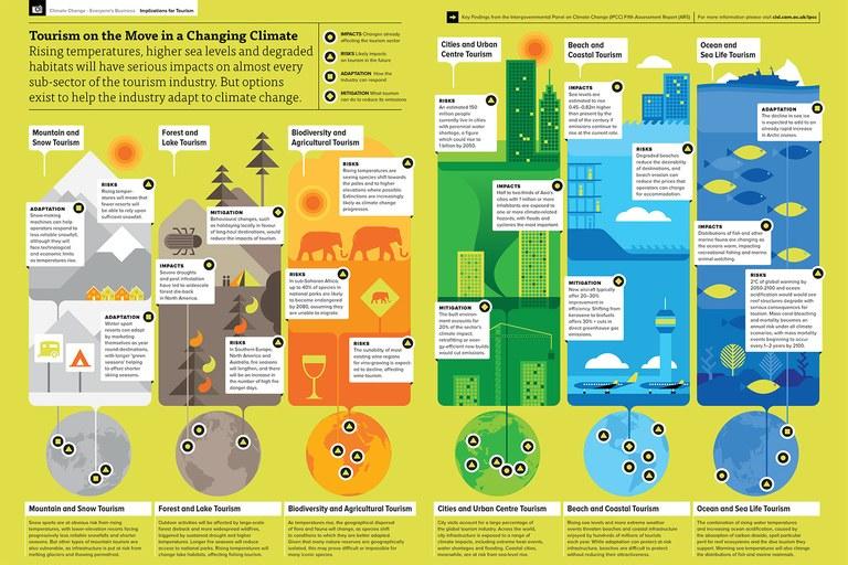 IPCC_AR5__Implications_for_Tourism__Infographic__WEB_EN1.jpg