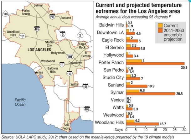 Los Angeles Temperature changes