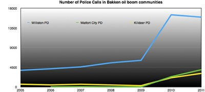 PoliceCallChart.jpg