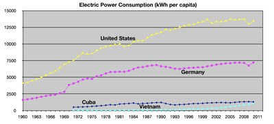 Power Consumption per capita