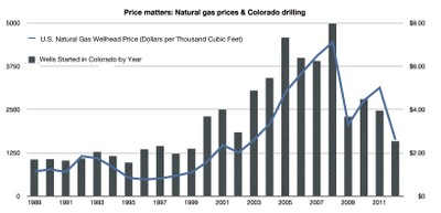 Price vs. Drilling