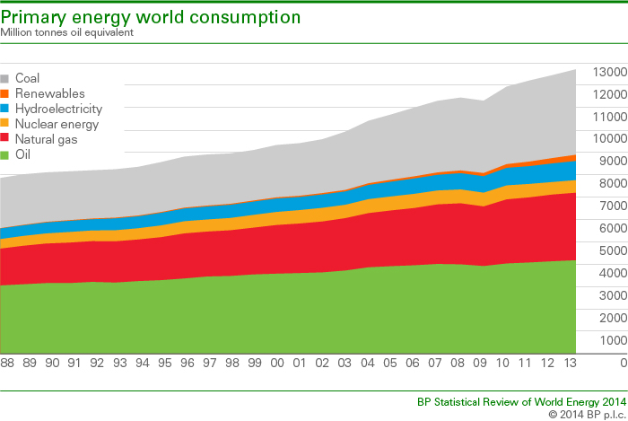 WorldEnergyConsumption