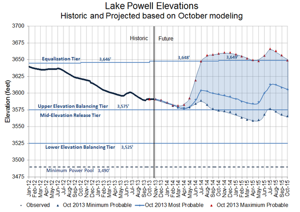 LakePowellProjectedLevels