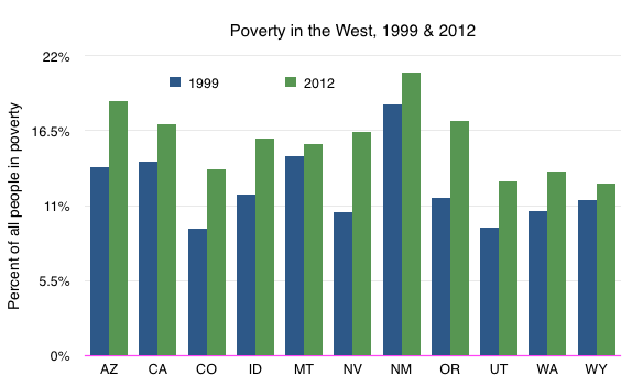 PovertyintheWest