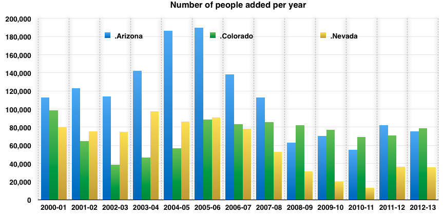 an essay on population growth curve