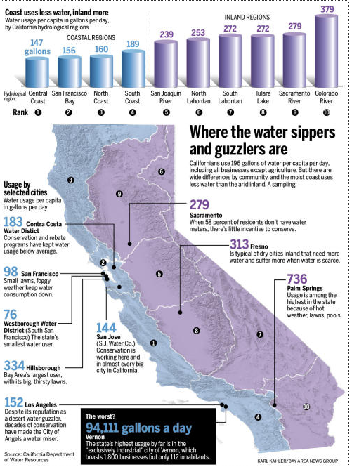 California water use
