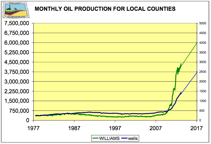 Fracking Fuels The Post Recession Economy And Growth High Country News