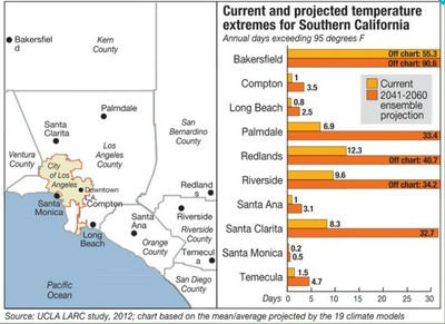 Southern California Temperature Changes