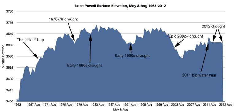 Lake Powell Levels
