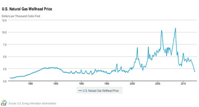 US Nat gas prices