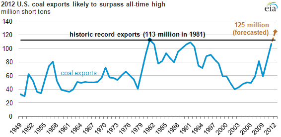 Coal Exports