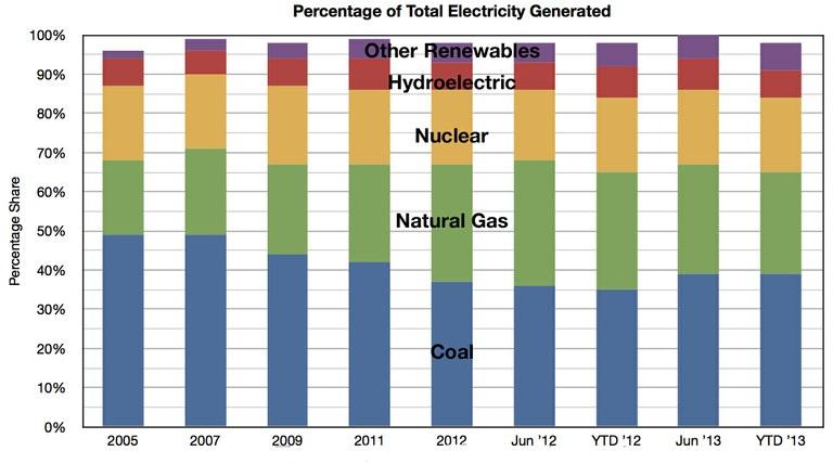 copy_of_PercentageElectricity.jpg