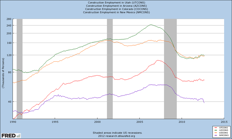 Construction Jobs Graph