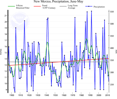 New Mexico Precipitation Graph