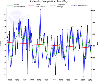 Colorado Precipitation Graph