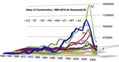 Construction Value Graph
