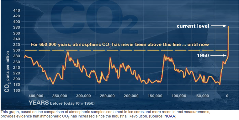 CO2 concentrations