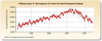 net oil imports