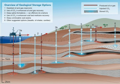 Diagram of underground carbon storage options from the IPCC