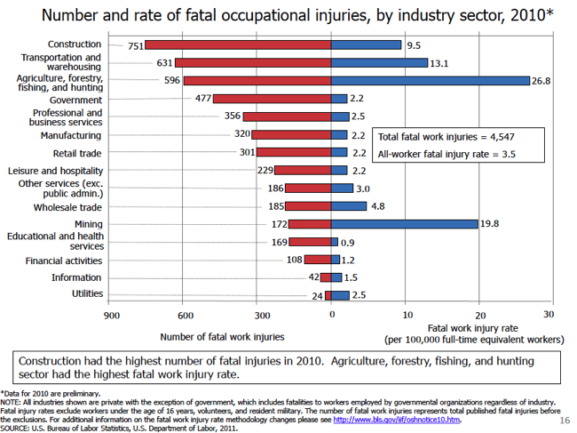 Number and rate of fatal occupational injuries