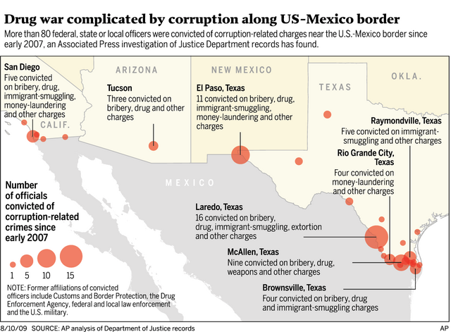 bordercorruption graph