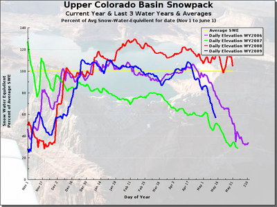 upper colorado snowpack