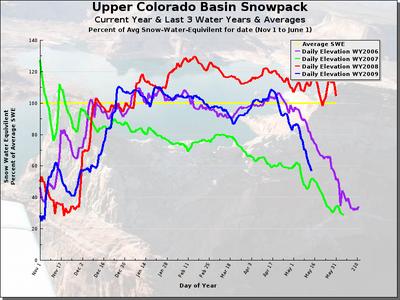 upper colorado snowpack