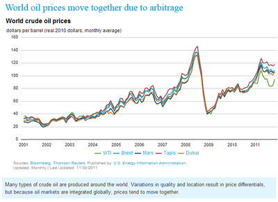 World oil prices