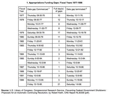 Appropriations Funding Gaps