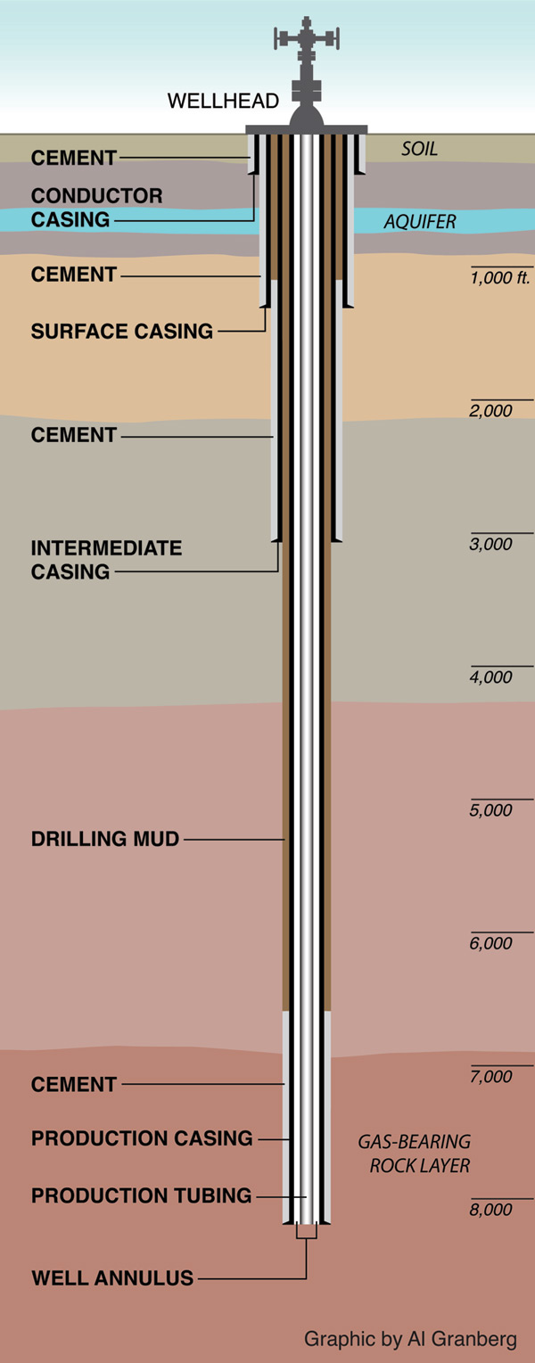 Benzene Natural Gas Well
