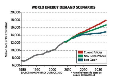 Boom or bust for the West's fossil fuel economy?