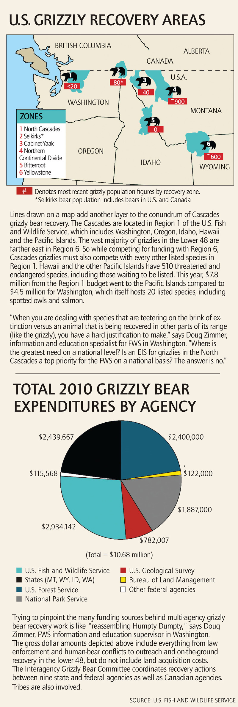 U.S. grizzly recovery areas