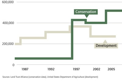 How private efforts and economic troubles have combined to support conservation