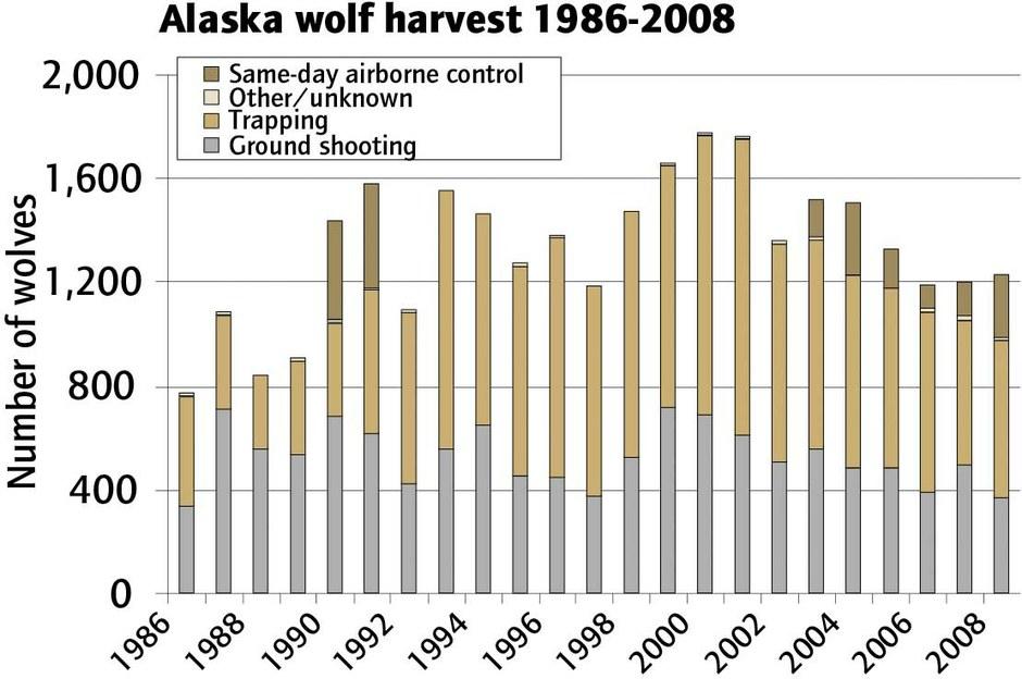 Alaska wolf harvest 1986-2008