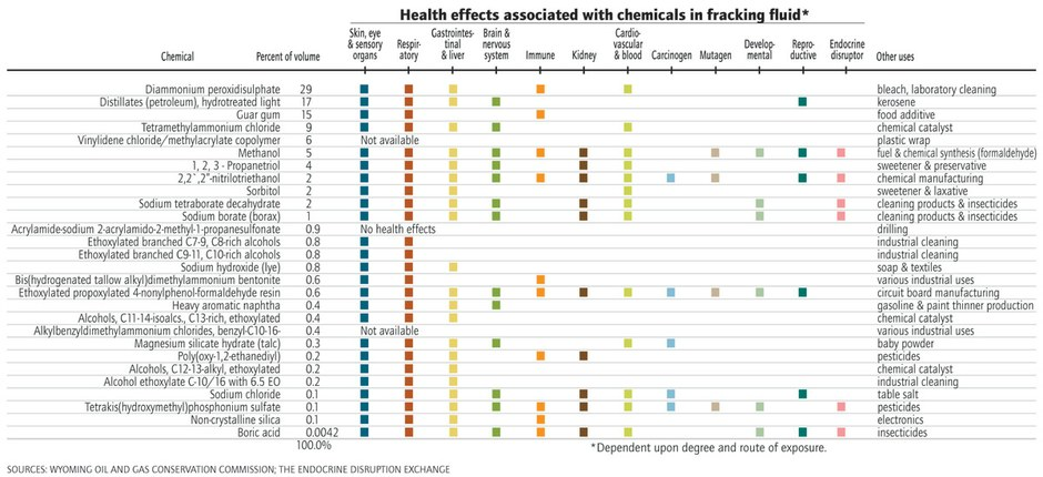 Unpacking health hazards in fracking's chemical cocktail