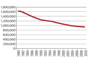 Beef cattle operations, 1980-2010