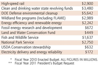 Cuts to energy, transportation and the environment