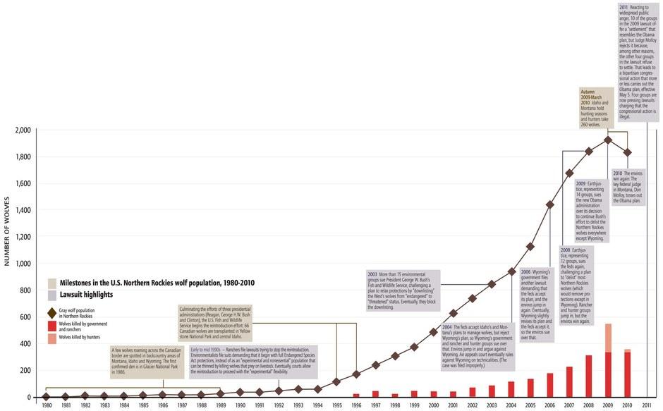 U.S. Northern Rockies wolf graph