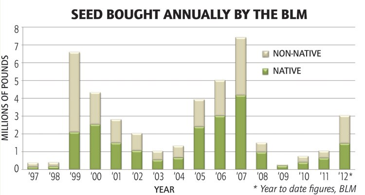 Seed bought annually by the BLM